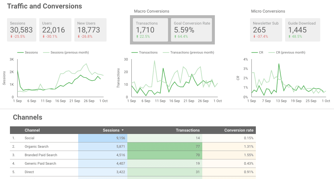 Google Data Studio dashboard sivu